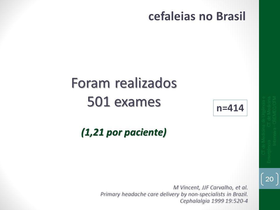 Foram realizados 501 exames cefaleias no Brasil (1,21 por paciente)