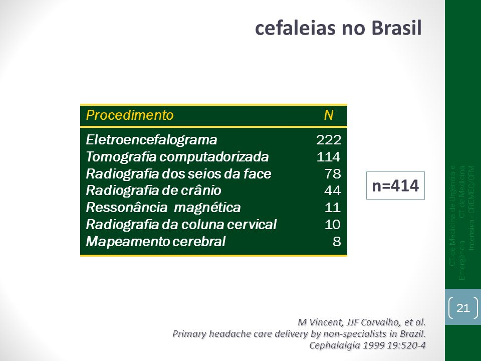 cefaleias no Brasil n=414 Procedimento N Eletroencefalograma 222
