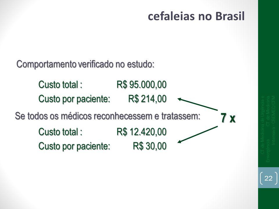 cefaleias no Brasil 7 x Comportamento verificado no estudo: