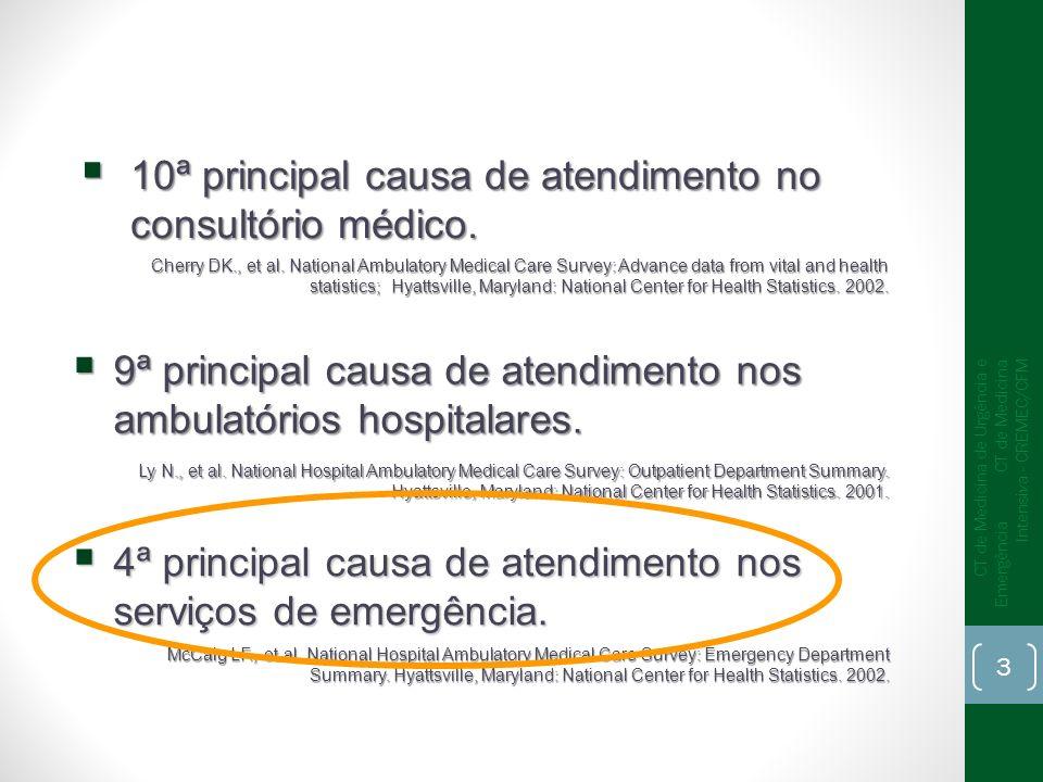 10ª principal causa de atendimento no consultório médico.
