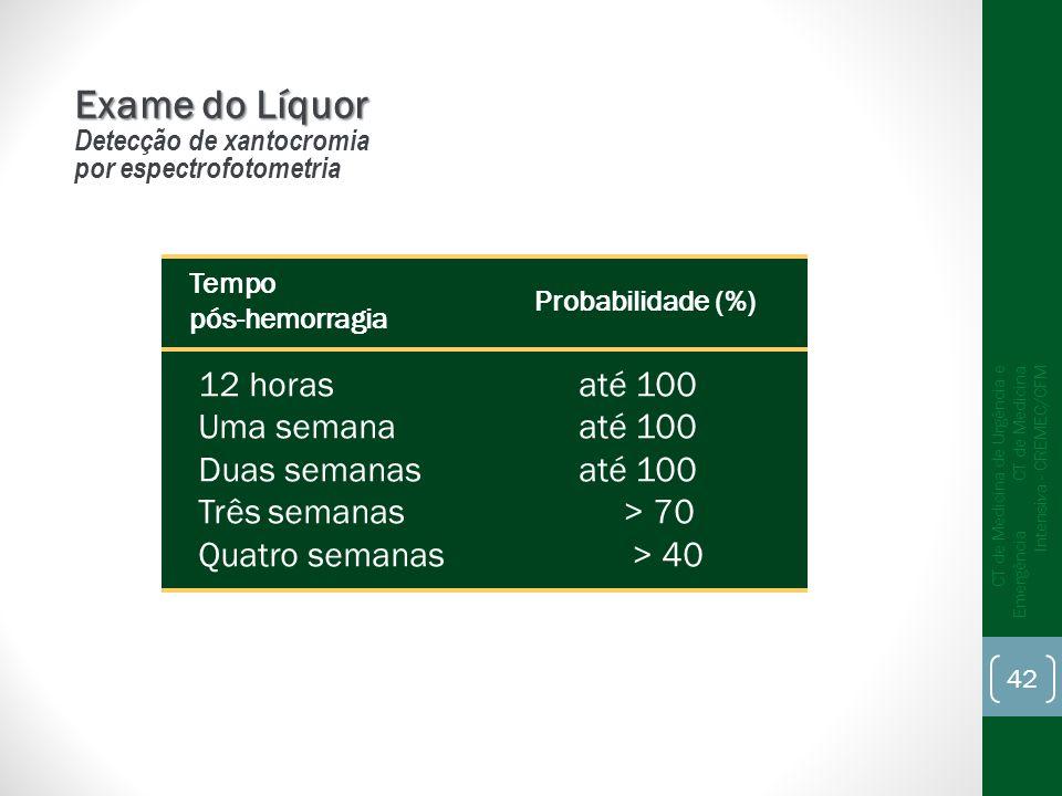 Exame do Líquor 12 horas até 100 Uma semana até 100