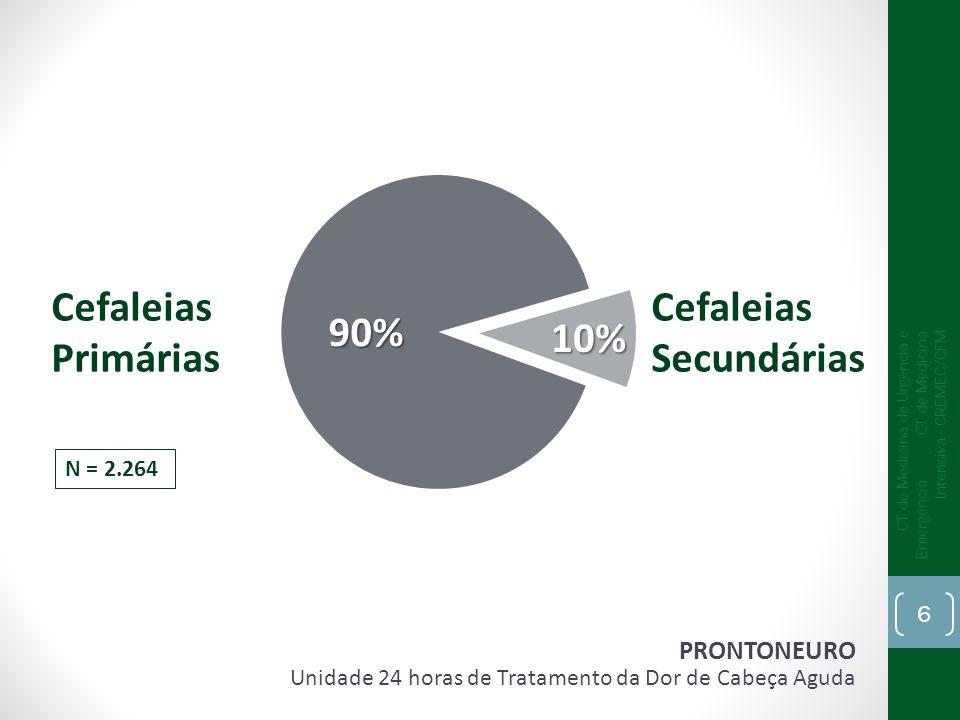 Cefaleias Primárias Cefaleias Secundárias 90% 10%