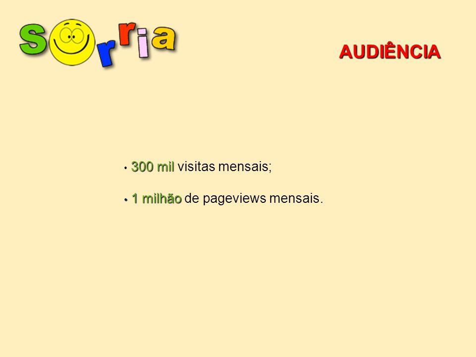 AUDIÊNCIA 300 mil visitas mensais; 1 milhão de pageviews mensais.