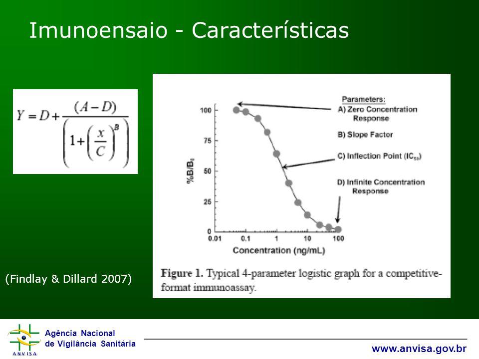 Imunoensaio - Características