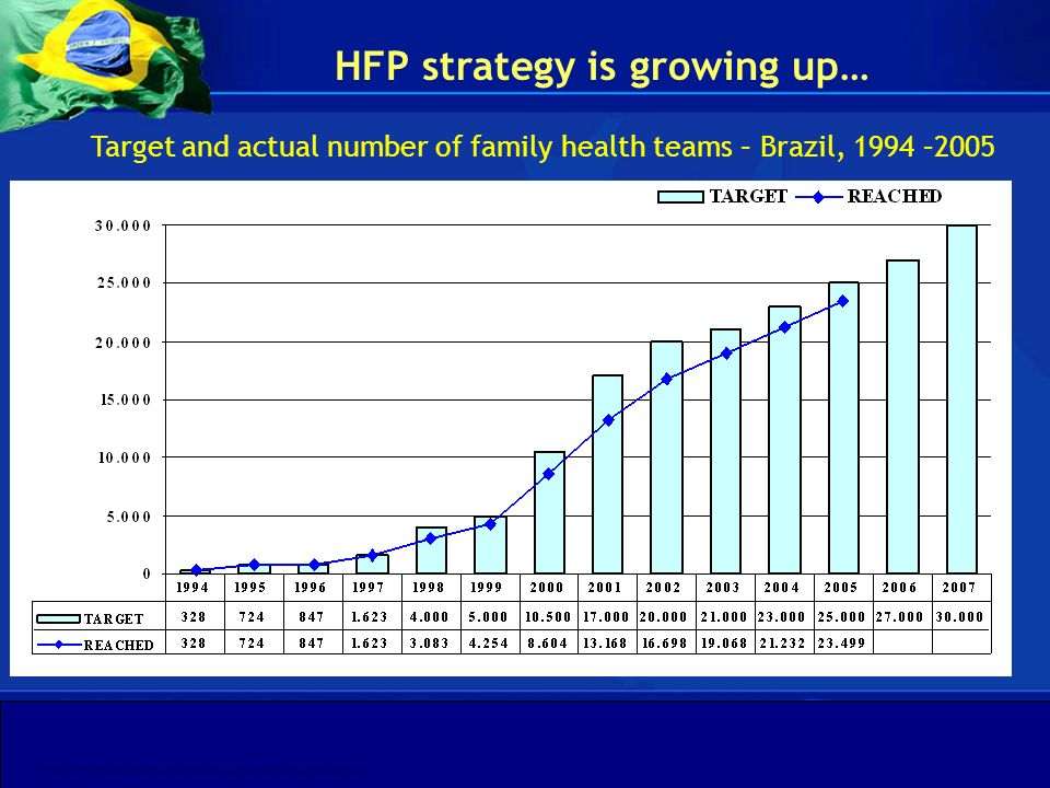 Target and actual number of family health teams – Brazil, 1994 –2005