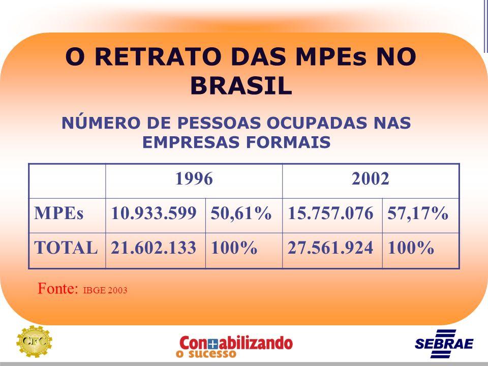 O RETRATO DAS MPEs NO BRASIL