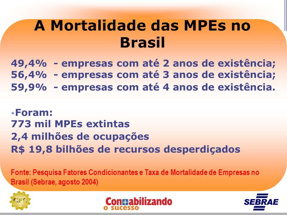 A Mortalidade das MPEs no Brasil