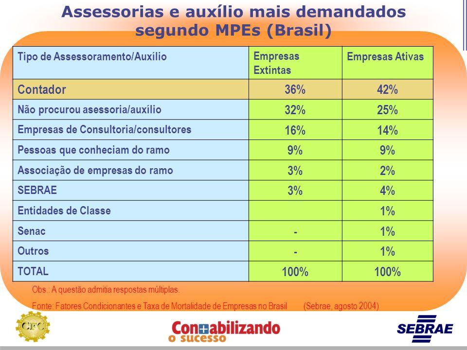 Assessorias e auxílio mais demandados segundo MPEs (Brasil)