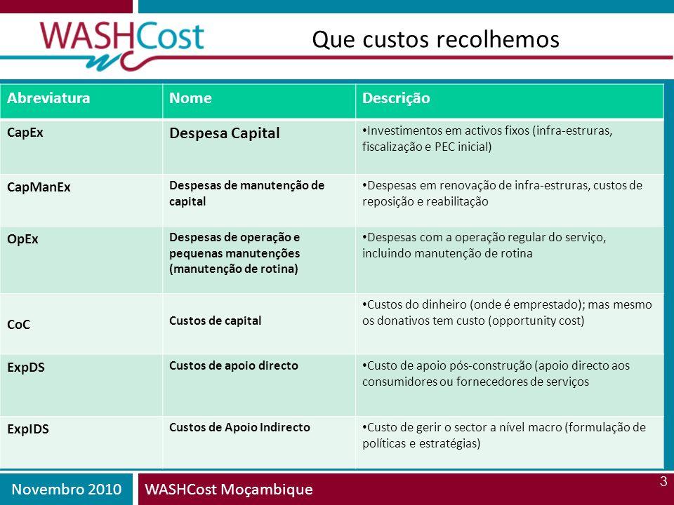 Que custos recolhemos Abreviatura Nome Descrição Despesa Capital CapEx