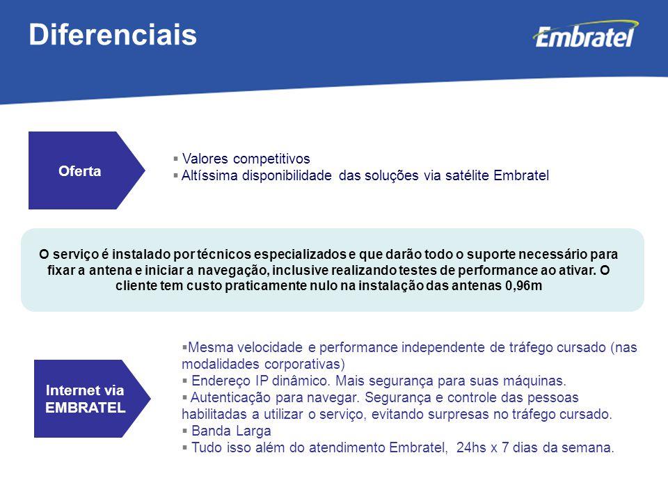 Diferenciais Oferta Internet via EMBRATEL Valores competitivos