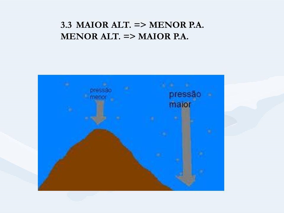 3.3 MAIOR ALT. => MENOR P.A.