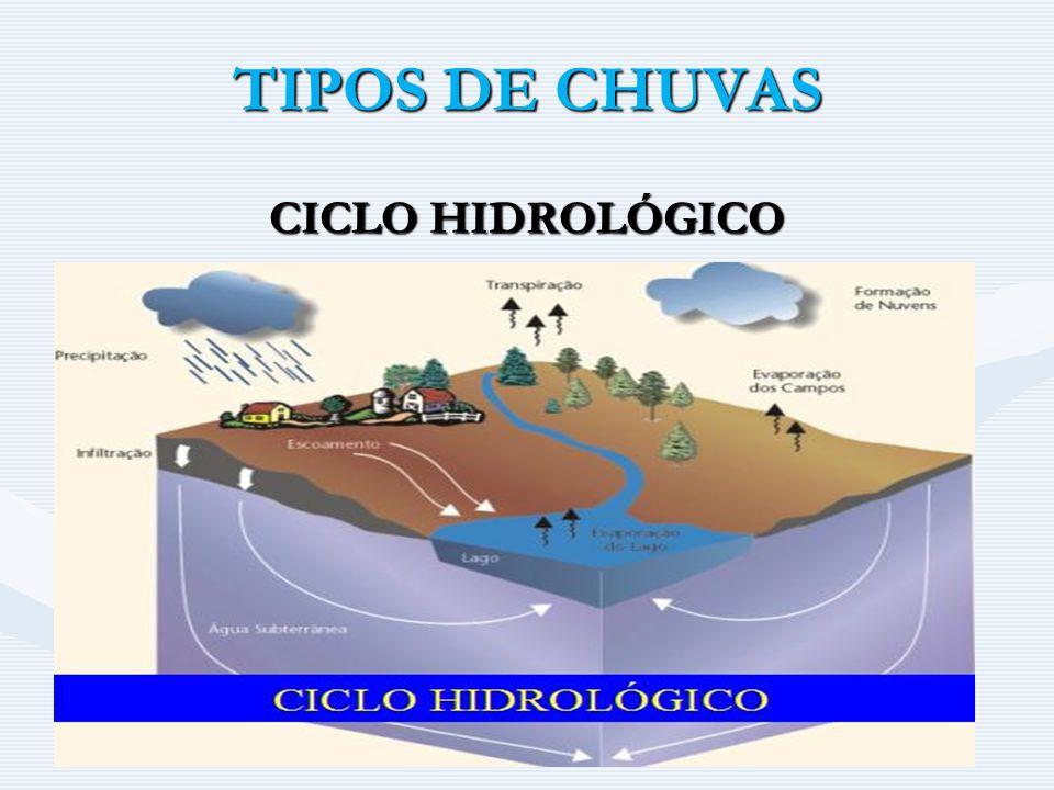 TIPOS DE CHUVAS CICLO HIDROLÓGICO
