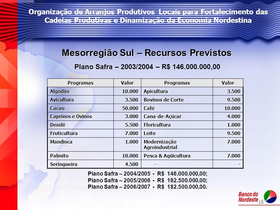 Mesorregião Sul – Recursos Previstos