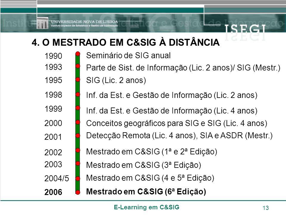 4. O MESTRADO EM C&SIG À DISTÂNCIA