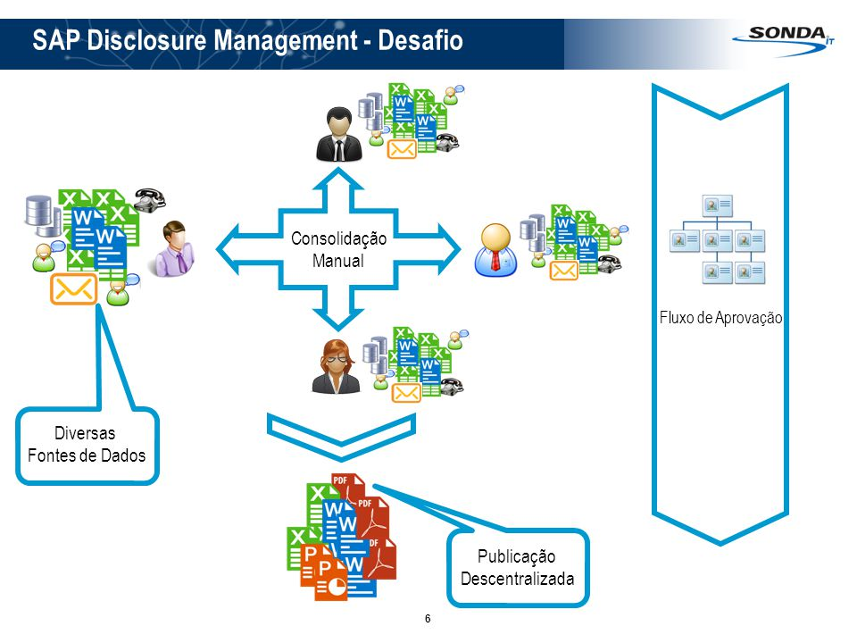 SAP Disclosure Management - Desafio