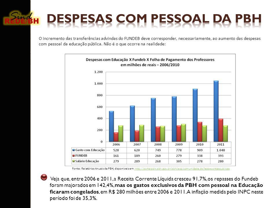 DESPESAS COM PESSOAL DA PBH