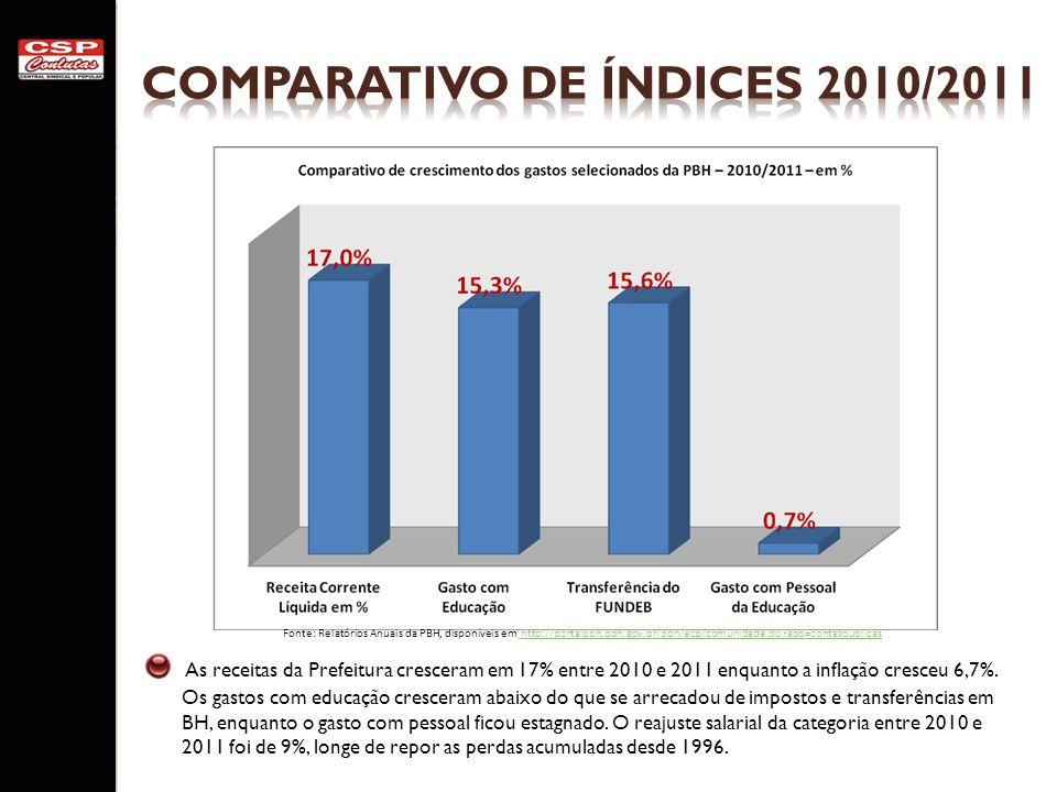 COMPARATIVO DE ÍNDICES 2010/2011