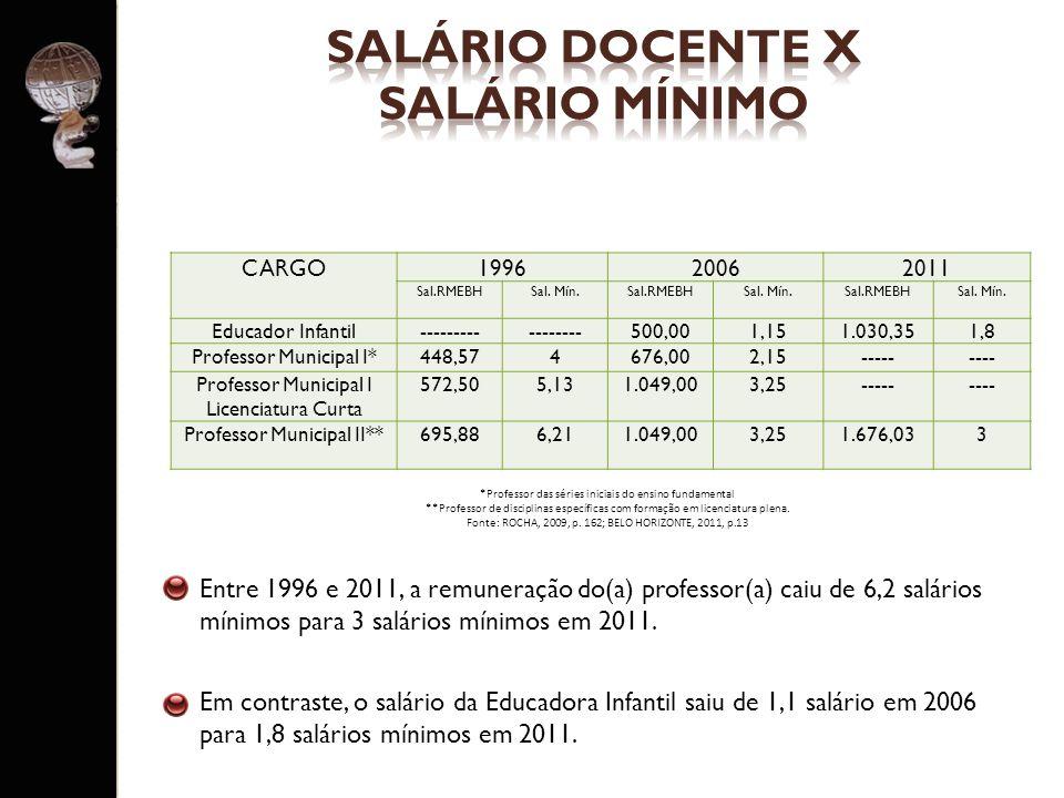 SALÁRIO DOCENTE X SALÁRIO MÍNIMO