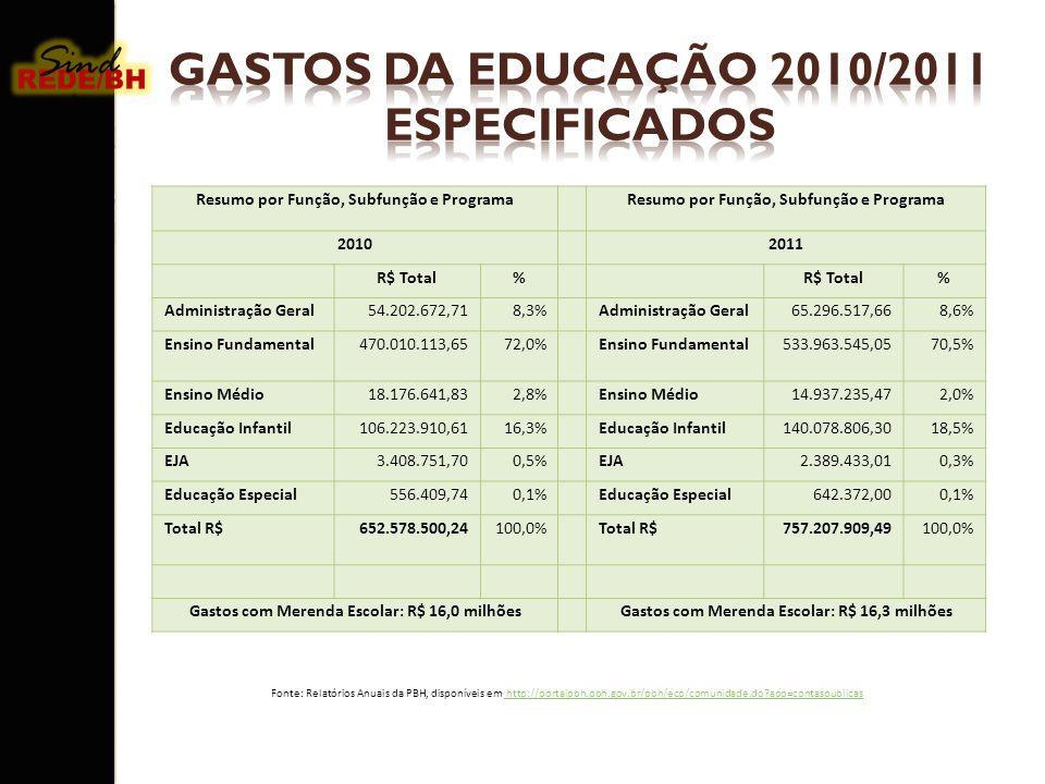 GASTOS DA EDUCAÇÃO 2010/2011 ESPECIFICADOS