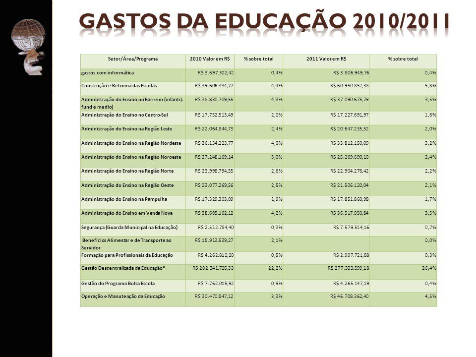 GASTOS DA EDUCAÇÃO 2010/2011 Setor/Área/Programa 2010 Valor em R$