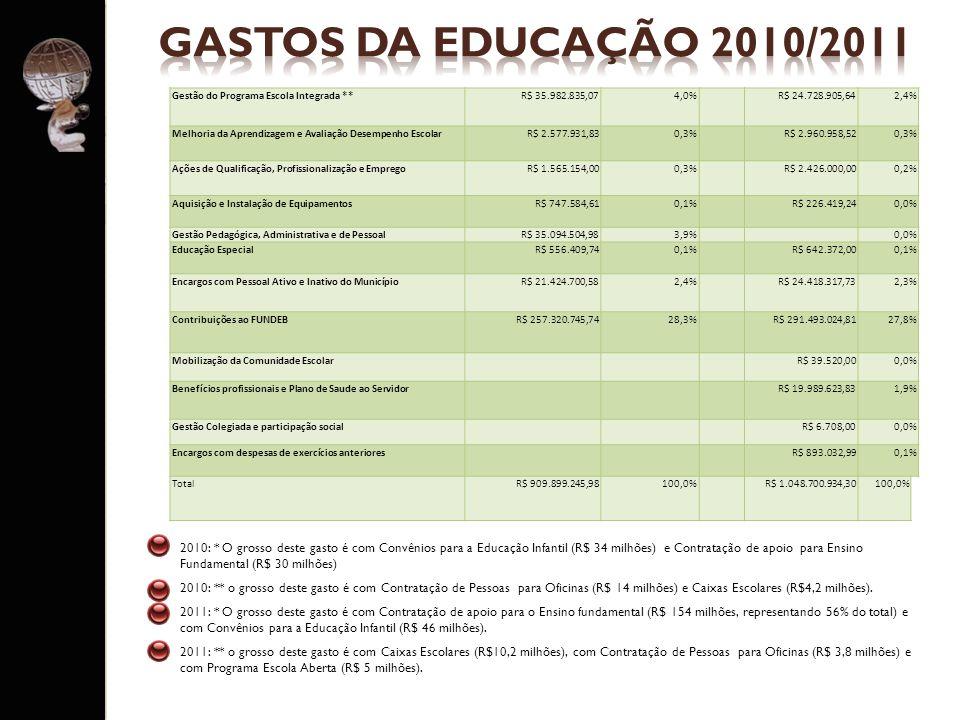 GASTOS DA EDUCAÇÃO 2010/2011 Gestão do Programa Escola Integrada ** R$ 35.982.835,07. 4,0% R$ 24.728.905,64.