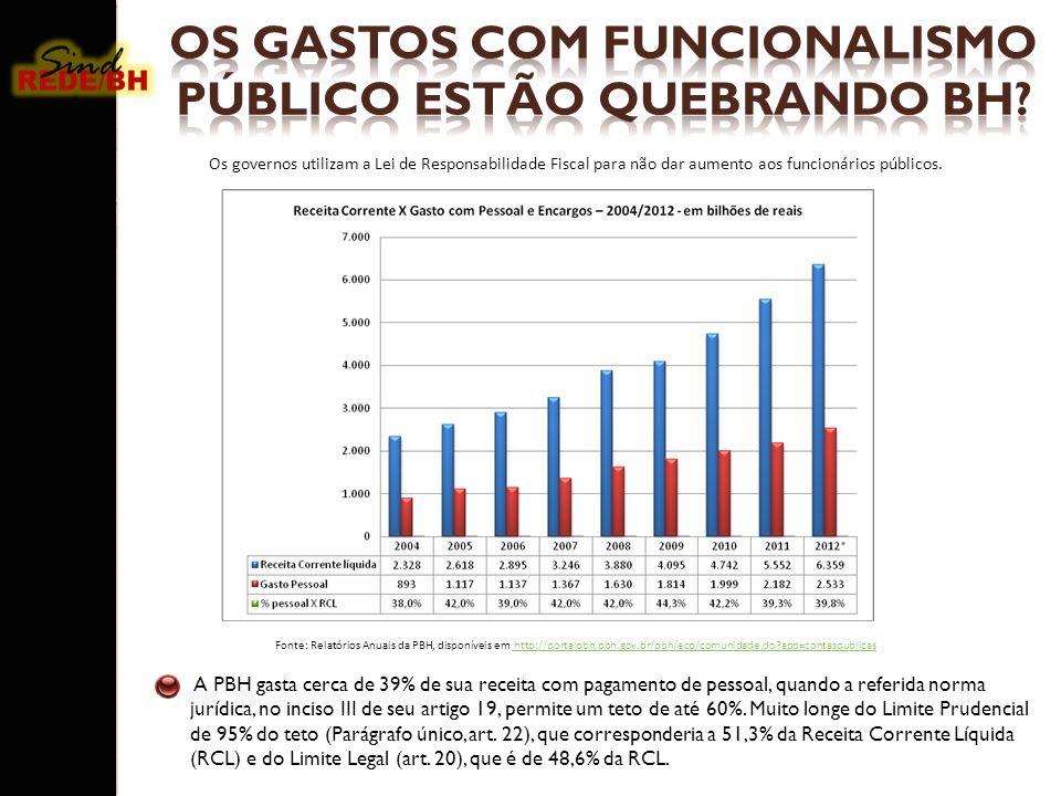 OS GASTOS COM FUNCIONALISMO PÚBLICO ESTÃO QUEBRANDO BH