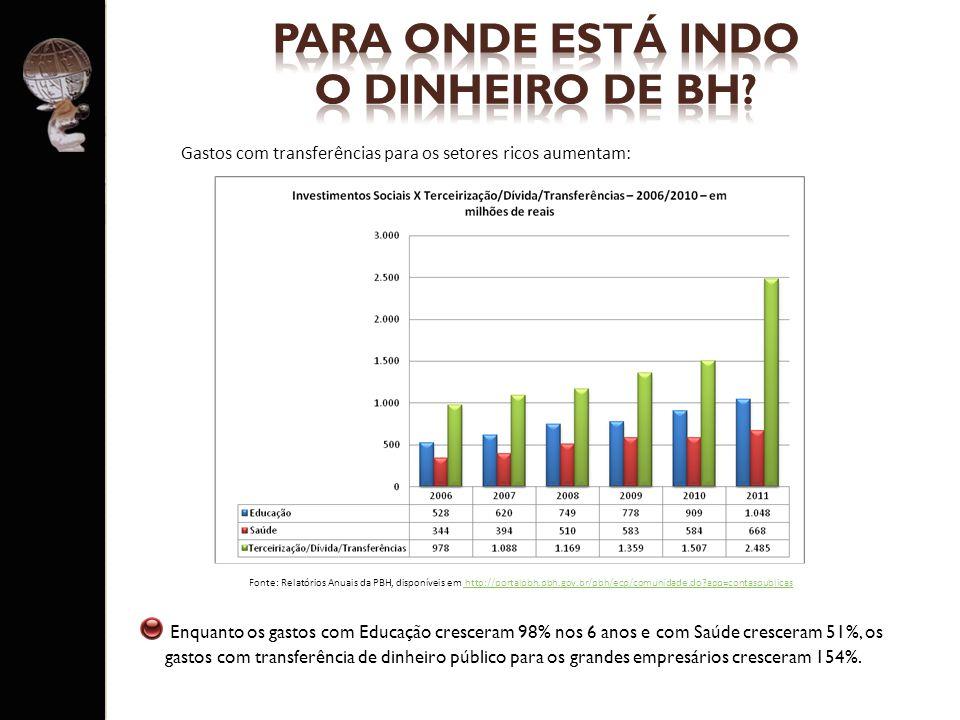 PARA ONDE ESTÁ INDO O DINHEIRO DE BH