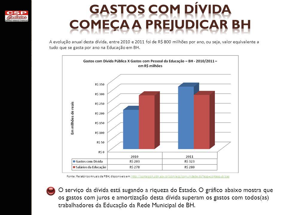 GASTOS COM DÍVIDA COMEÇA A PREJUDICAR BH