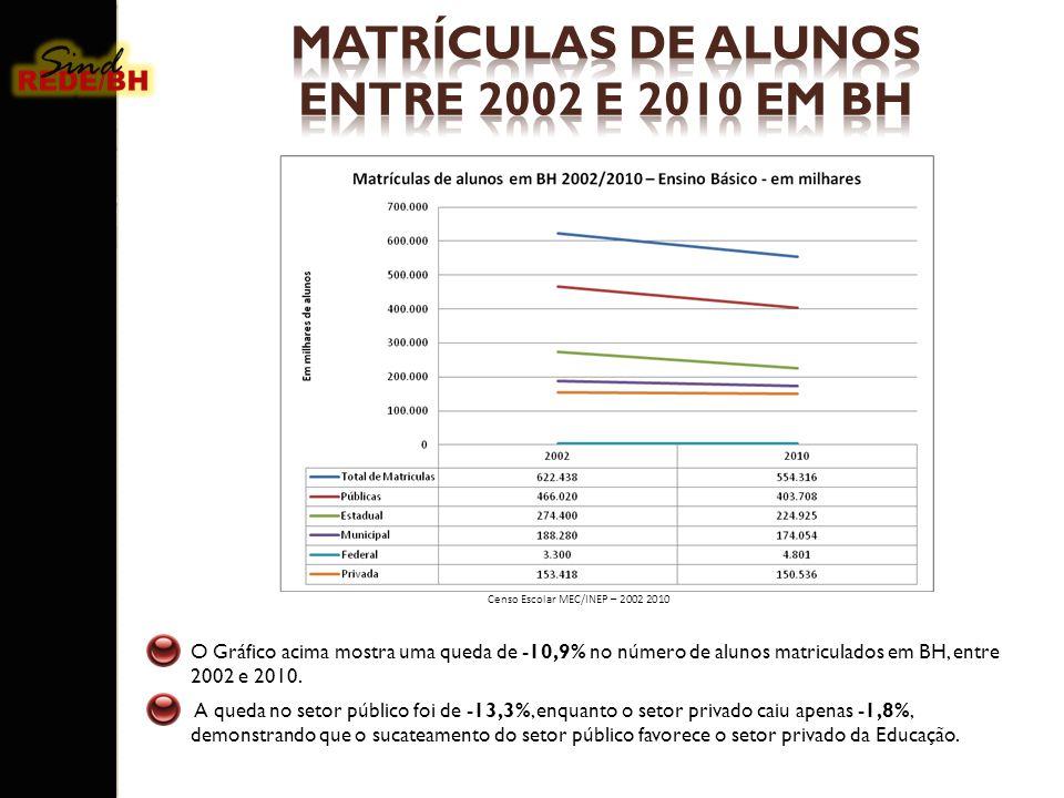 MATRÍCULAS DE ALUNOS ENTRE 2002 E 2010 EM BH