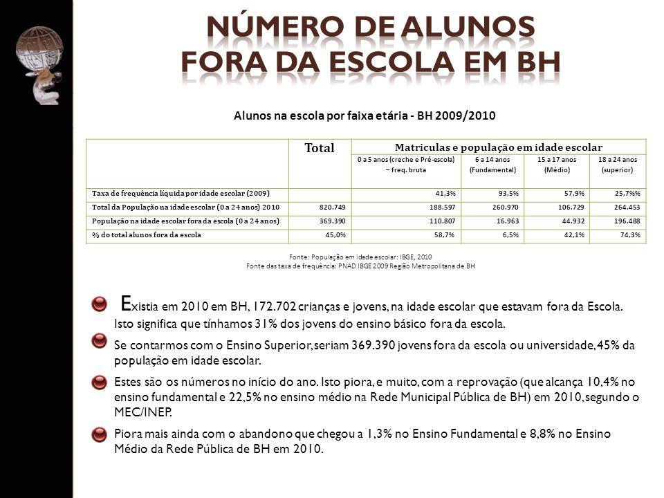 NÚMERO DE ALUNOS FORA DA ESCOLA EM BH
