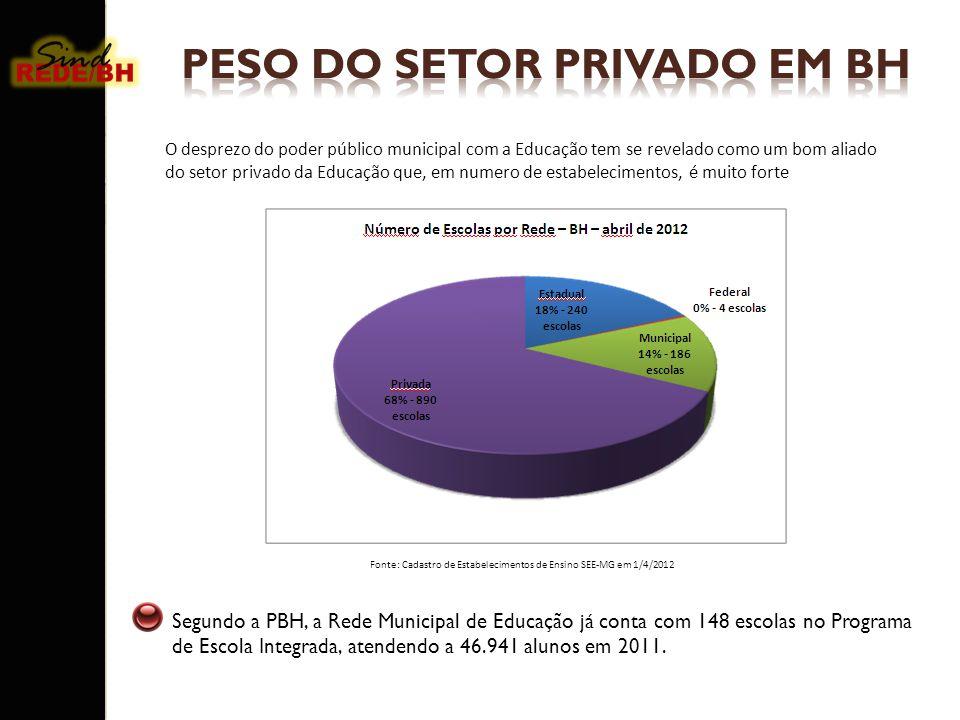 PESO DO SETOR PRIVADO EM BH