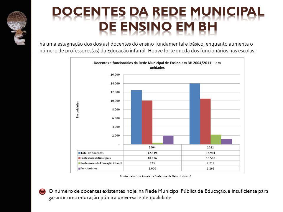 DOCENTES DA REDE MUNICIPAL DE ENSINO EM BH