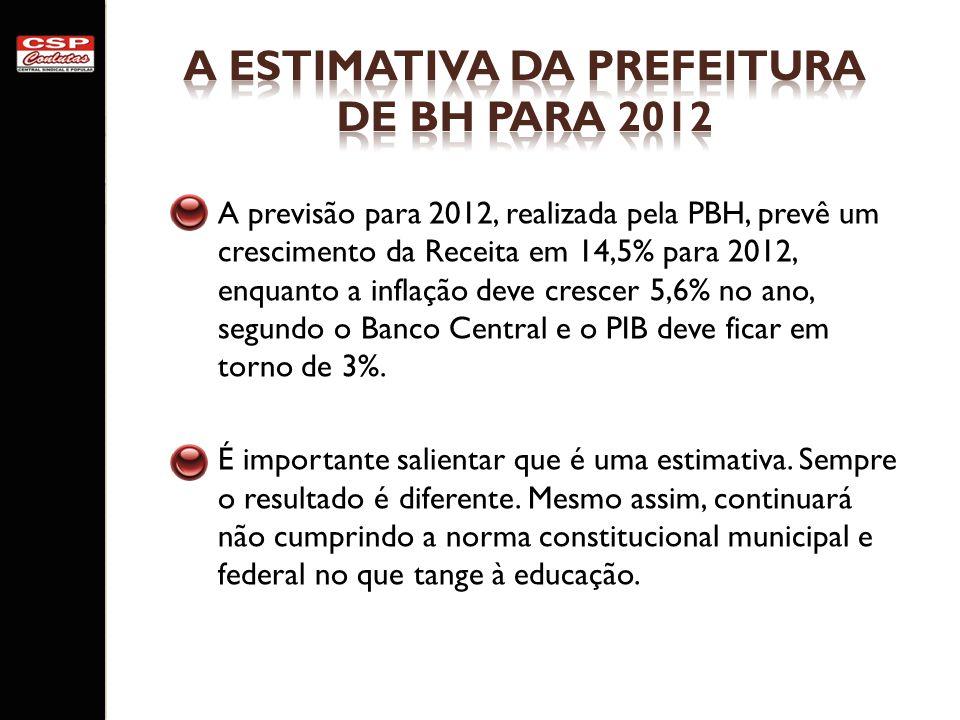 A ESTIMATIVA DA PREFEITURA DE BH PARA 2012