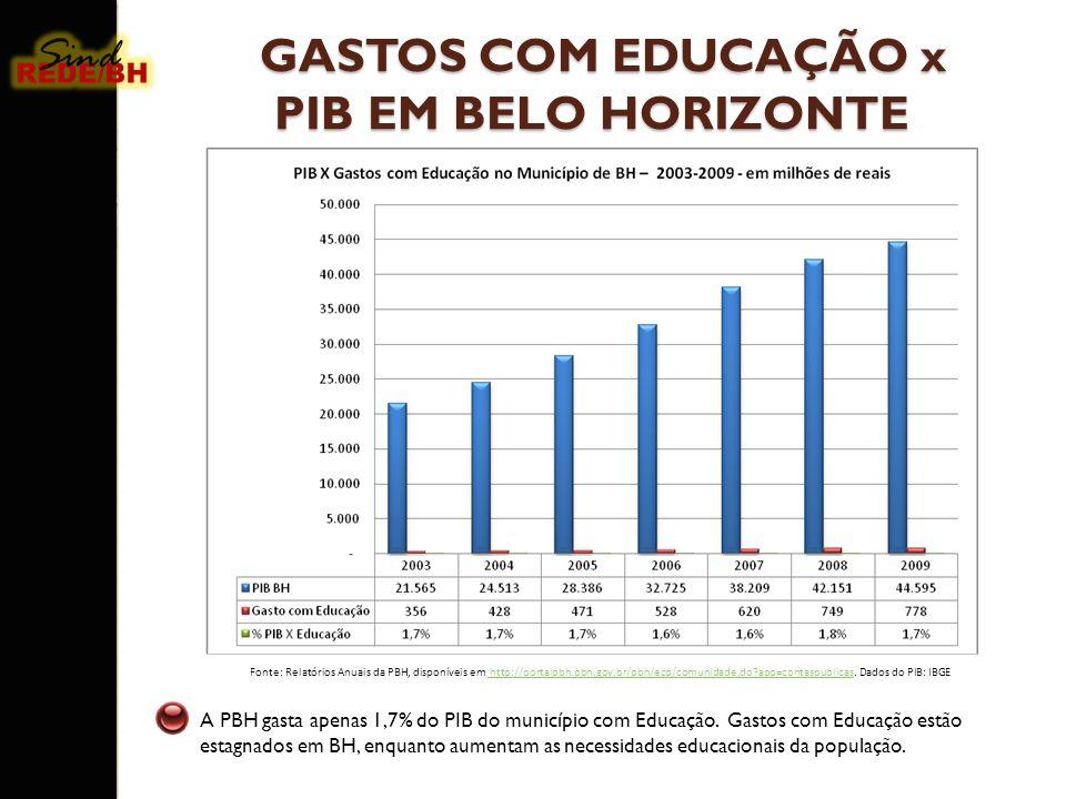 GASTOS COM EDUCAÇÃO x PIB EM BELO HORIZONTE