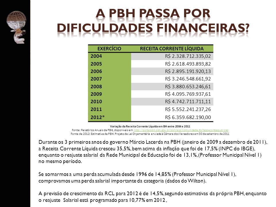 a PBH PASSA POR DIFICULDADES FINANCEIRAS