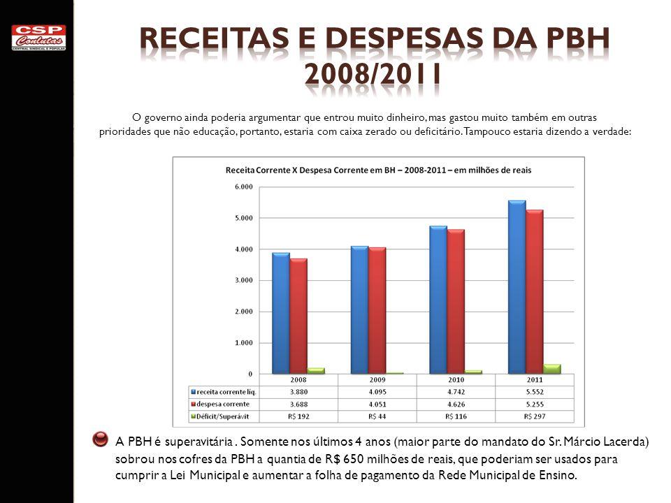Receitas e despesas da pbh 2008/2011