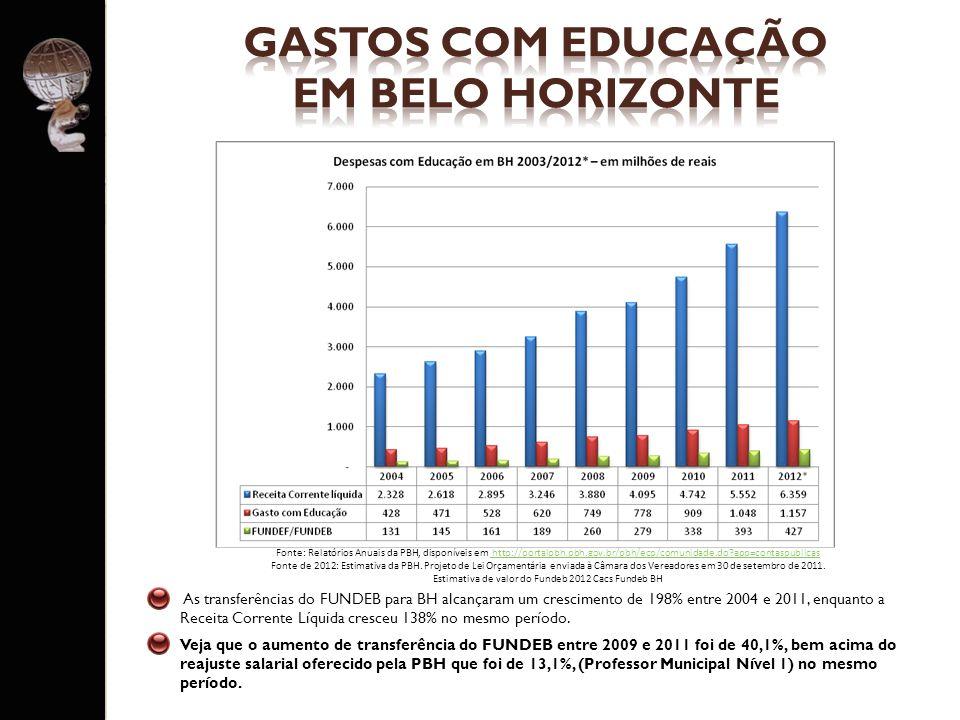GASTOS COM EDUCAÇÃO EM BELO HORIZONTE