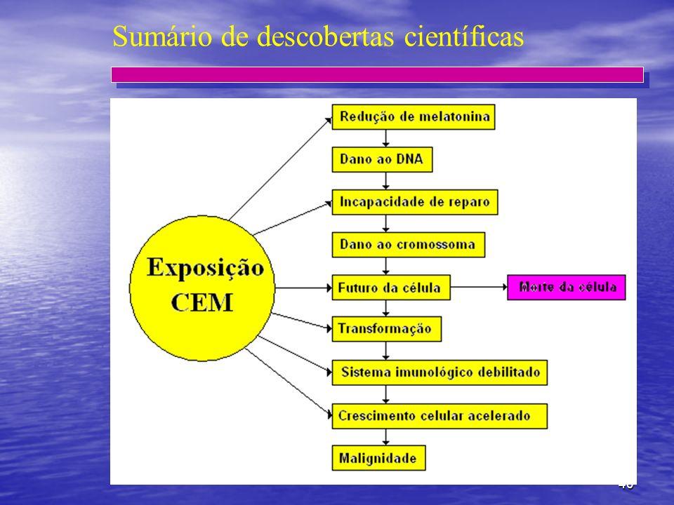 Sumário de descobertas científicas