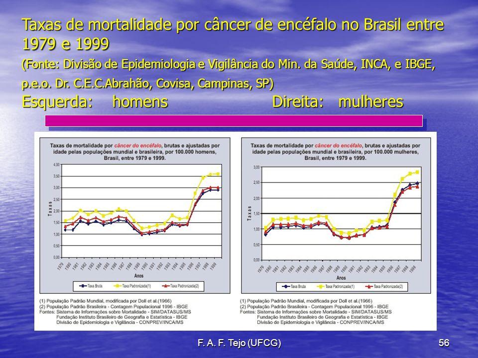 Taxas de mortalidade por câncer de encéfalo no Brasil entre 1979 e 1999 (Fonte: Divisão de Epidemiologia e Vigilância do Min. da Saúde, INCA, e IBGE, p.e.o. Dr. C.E.C.Abrahão, Covisa, Campinas, SP) Esquerda: homens Direita: mulheres