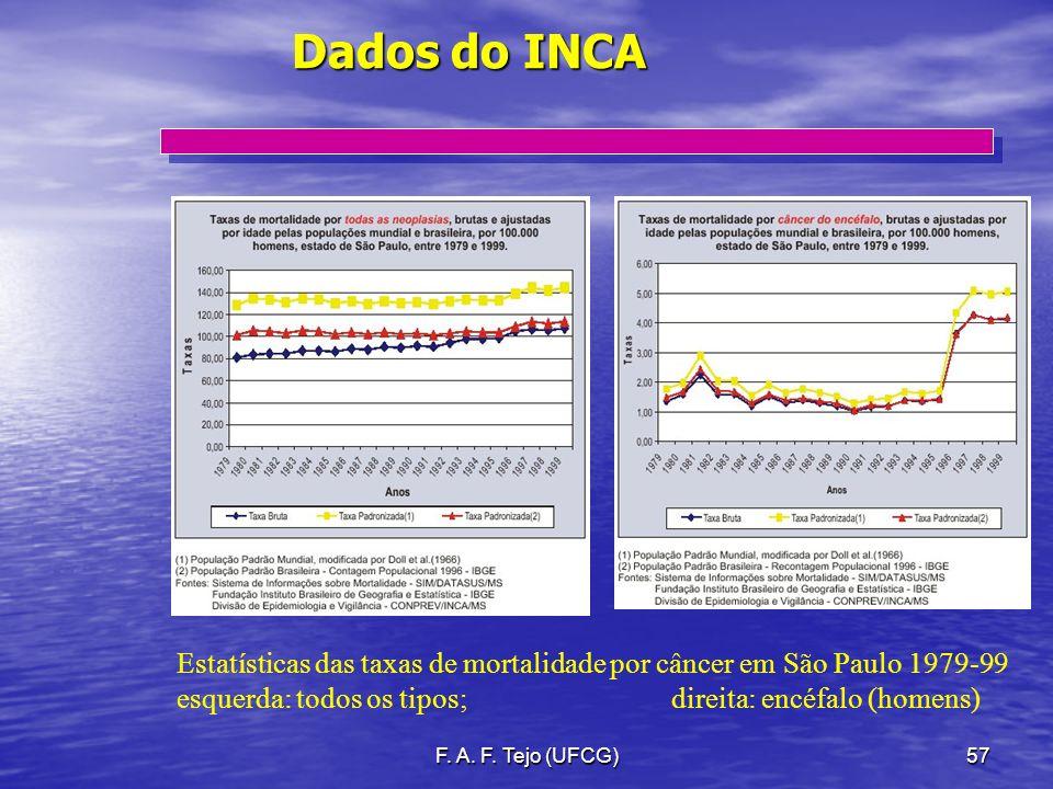 Dados do INCA Estatísticas das taxas de mortalidade por câncer em São Paulo 1979-99. esquerda: todos os tipos; direita: encéfalo (homens)
