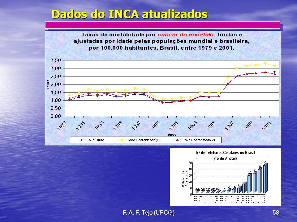 Dados do INCA atualizados