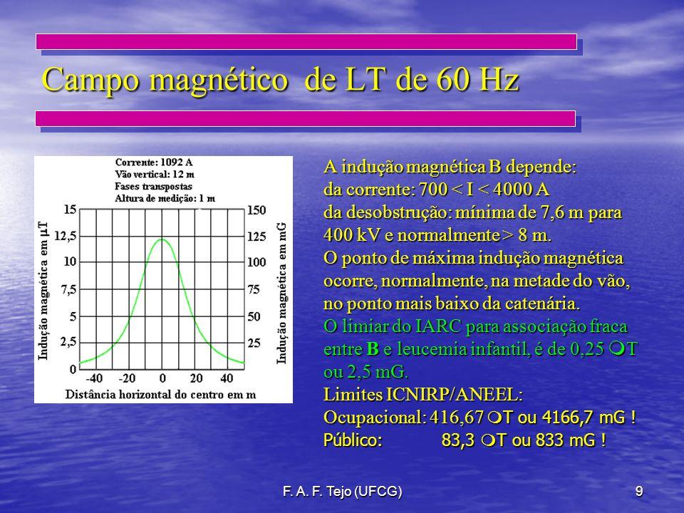 Campo magnético de LT de 60 Hz