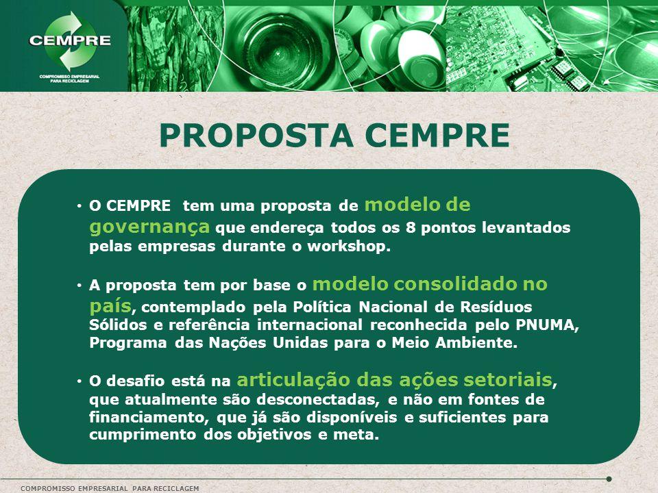PROPOSTA CEMPRE O CEMPRE tem uma proposta de modelo de governança que endereça todos os 8 pontos levantados pelas empresas durante o workshop.