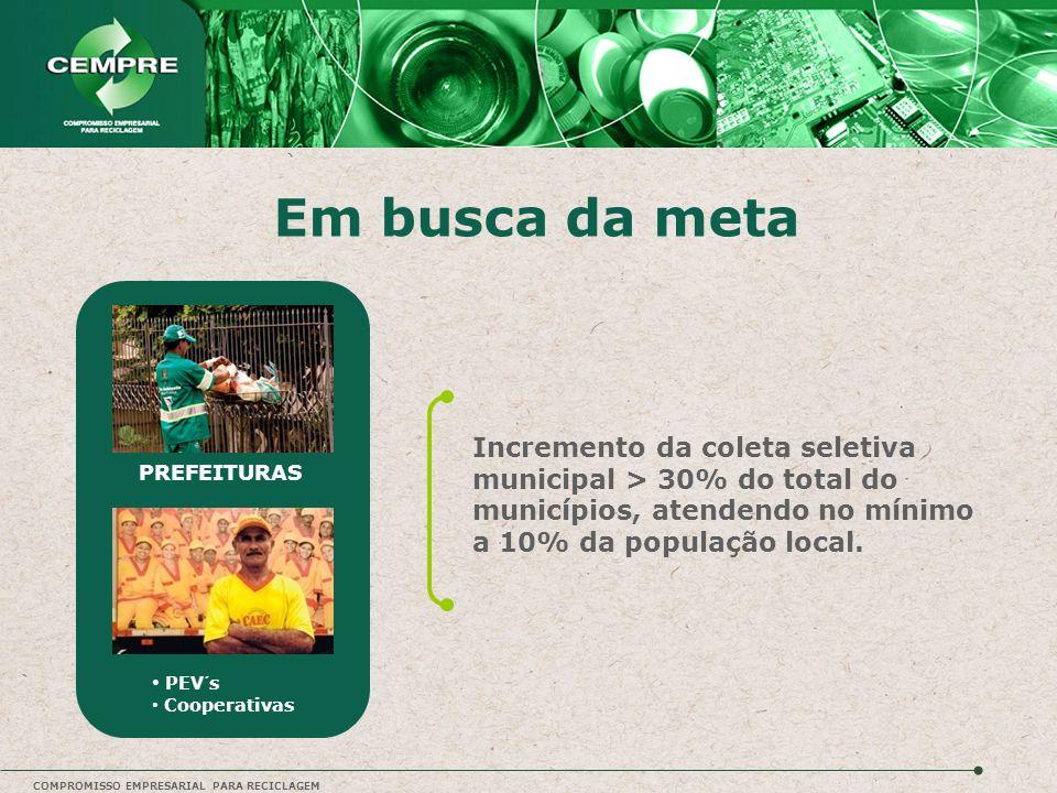 Em busca da meta Incremento da coleta seletiva municipal > 30% do total do municípios, atendendo no mínimo a 10% da população local.