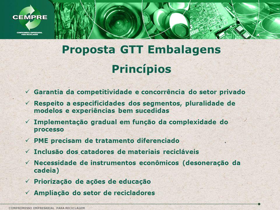 Proposta GTT Embalagens