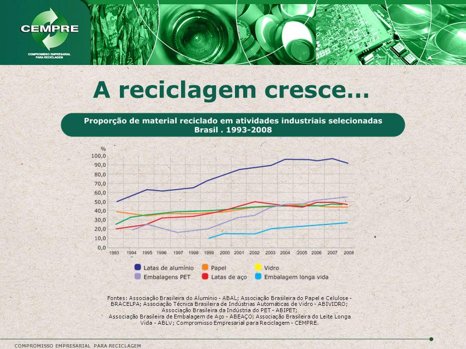 A reciclagem cresce…