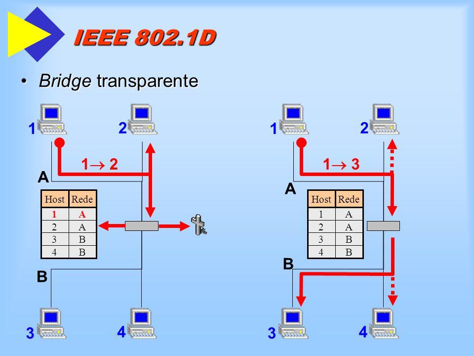 IEEE 802.1D Bridge transparente 1 2 A B 3 4 1 3 1 2 1 2 A B 3 4 Rede