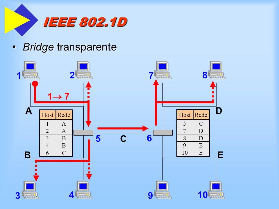 IEEE 802.1D Bridge transparente 7 8 D E 9 10 C 6 1 2 1 7 A 5 B 3 4 5