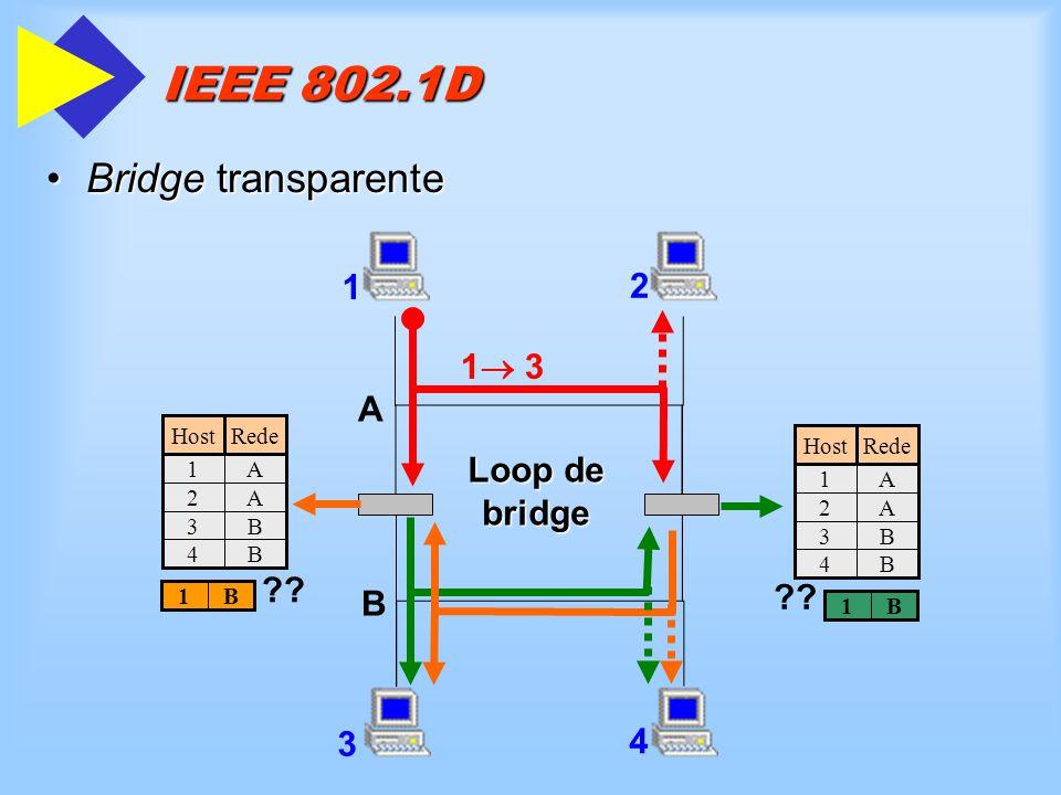 IEEE 802.1D Bridge transparente 1 2 1 3 A Loop de bridge B 3 4
