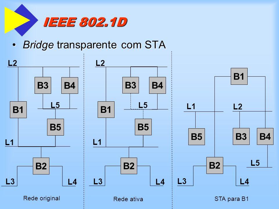 IEEE 802.1D Bridge transparente com STA B1 B5 B4 B3 B2 L2 L5 L1 L3 L4